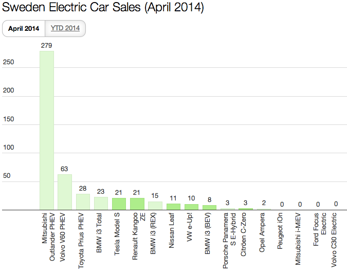 Sweden EV Sales April 2014