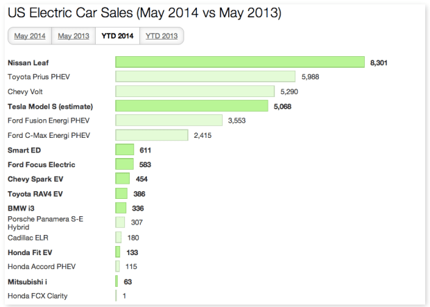 US EV Sales May 2014 YTD