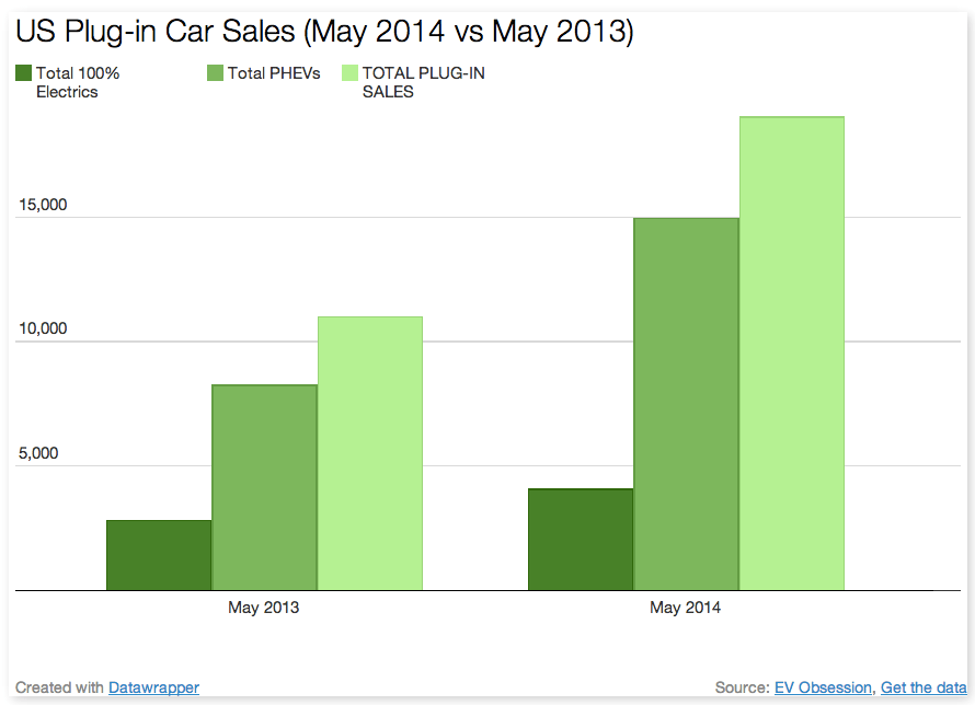 plug in car sales US May 2014