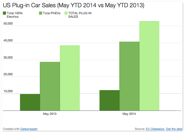 plug in car sales US May YTD 2014