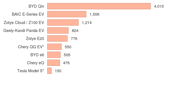 Byd Qin Still Crushing It In China China Electric Car Sales June