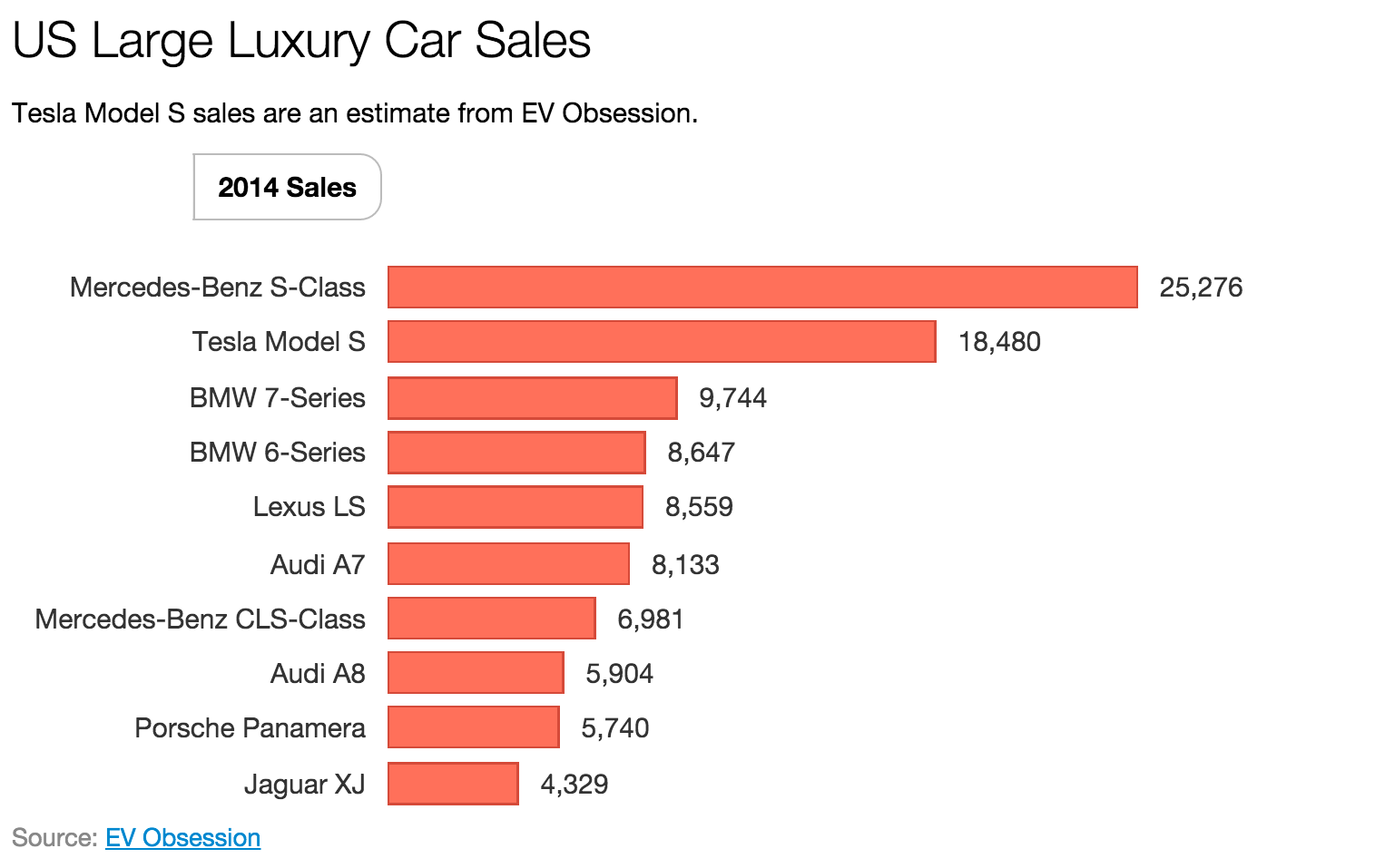 Tesla Model S 1 In Large Luxury Car Market In Us In 2015
