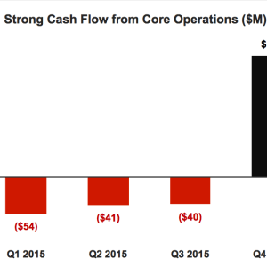 Tesla Cash Flow