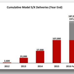 """Dramatic Improvements In Reliability,"" Elon Musk Says Regarding Tesla Model S"