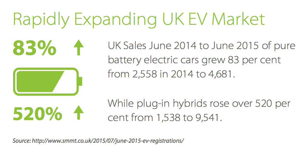 UK Rapid EV Market Growth