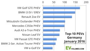 January 2016 Germany EV volumes