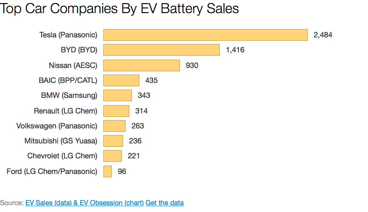 Top Electric Car Companies By EV Battery Sales (H1 2015)