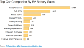 Top Car Companies EV Battery Sales