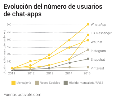 chat apps Snap Inc