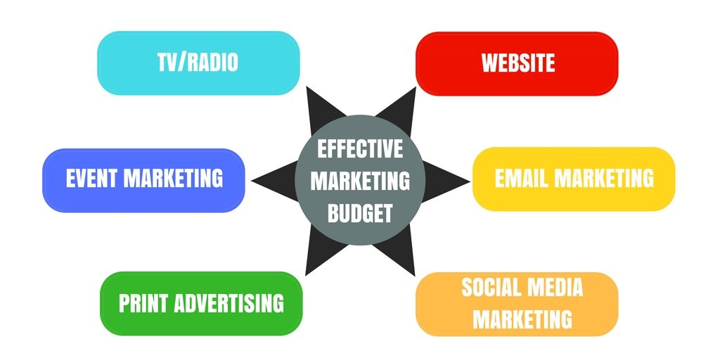 How to Create a Marketing Budget, With Free Templates \u2013 EVOMA