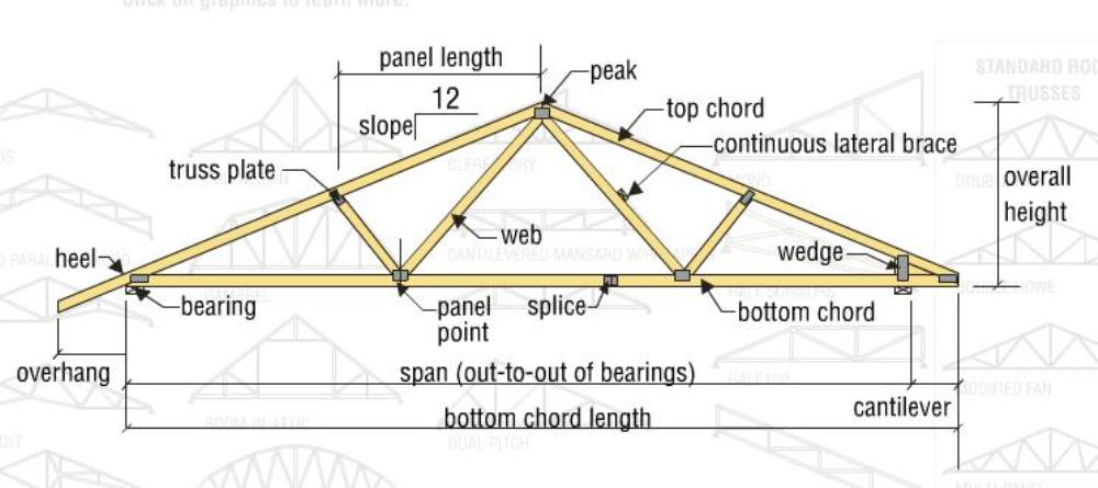 Types and Design of Wood Trusses EVstudio Architecture