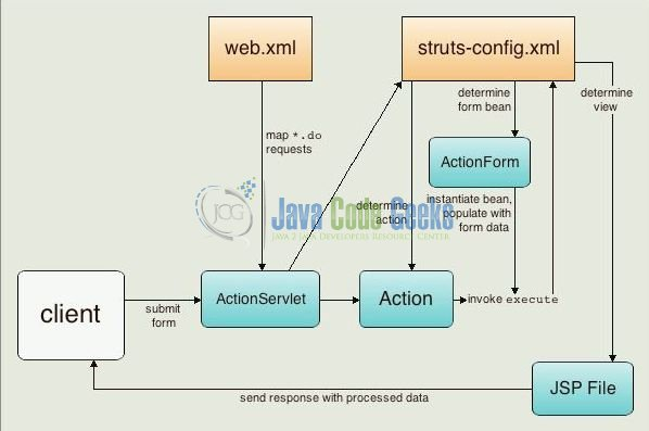 Struts2 Action Mapping Example Examples Java Code Geeks - 2019