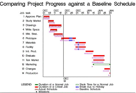 Examples of Gantt Charts - what does a gantt chart show