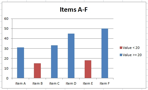 Conditional Formatting in column (bar) charts Excel-example