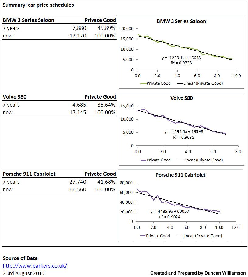 Depreciation Schedules BMW, Volvo and Porsche Excel with Excel Master