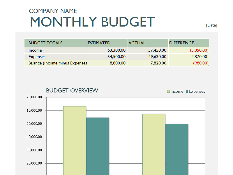 Monthly Expense Report Template Ivoiregion