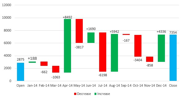 Excel \u2013 Creating a Basic Waterfall Chart Excelmate - waterfall chart