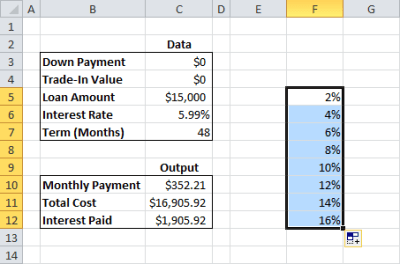 Make a Car Loan Calculator with a Data Table to Find ...