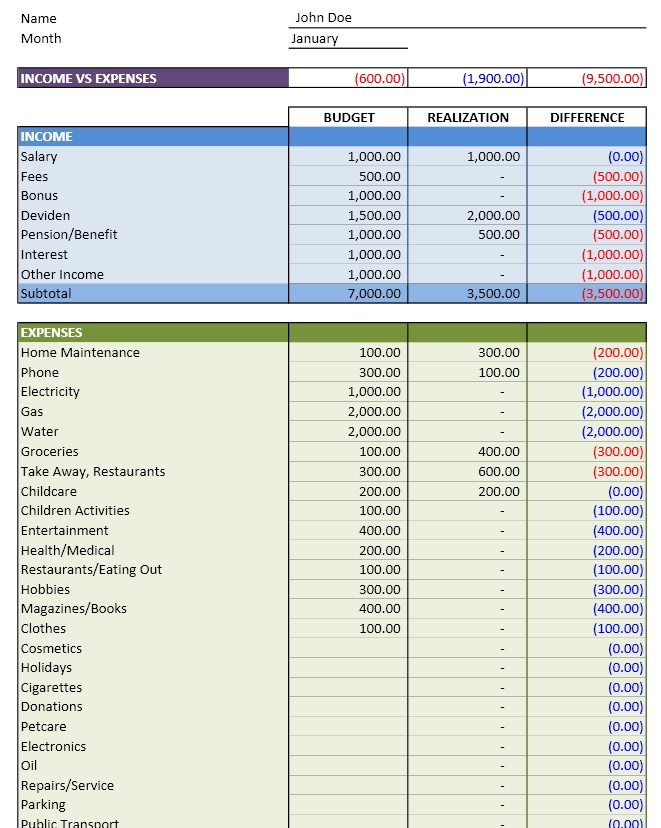 Personal Budget Excel Templates - weekly personal budget template