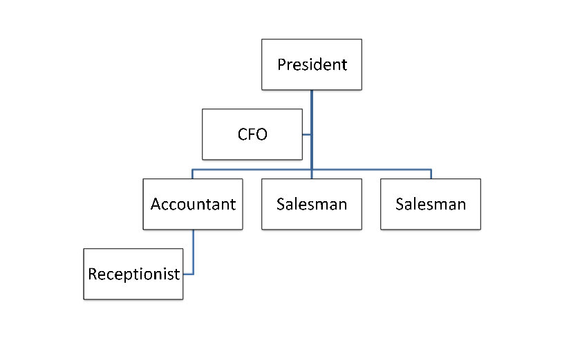 simple organizational chart template sample document resume