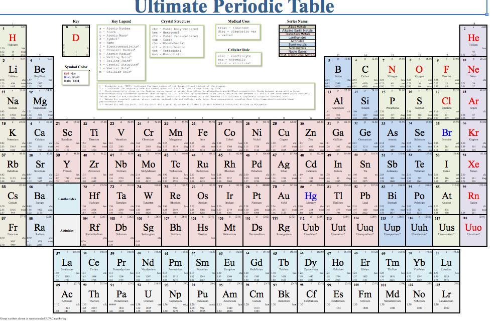 nastiik Printable Blank Periodic Table Template Printable Periodic