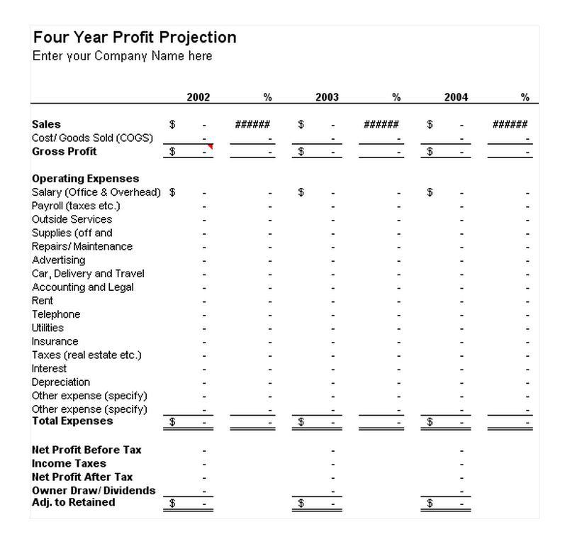 profit and loss forecast template - Ozilalmanoof - profit and loss forecast template