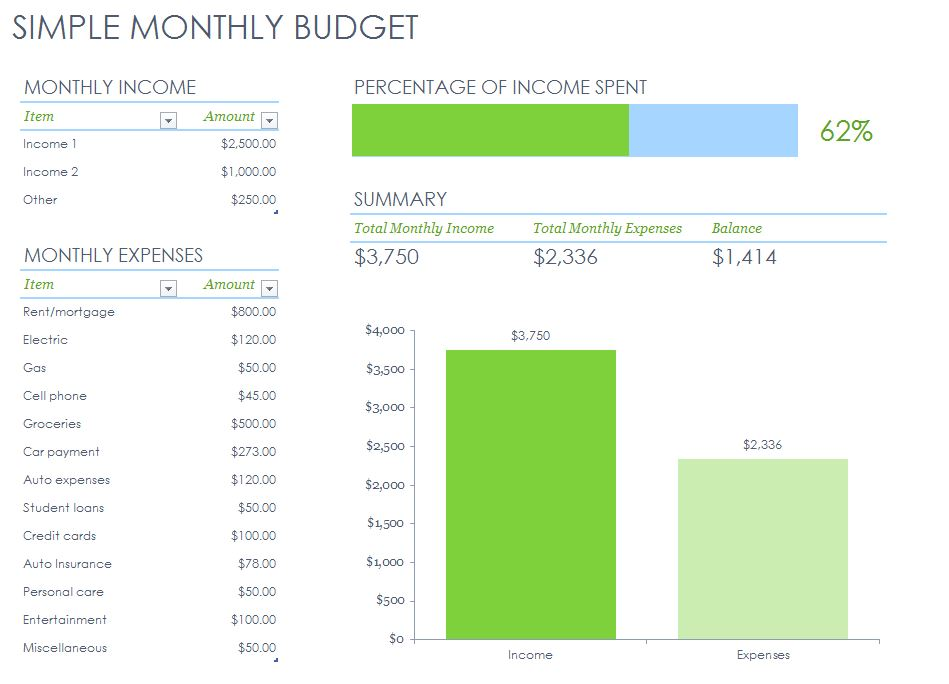 monthly budget template - simple budget