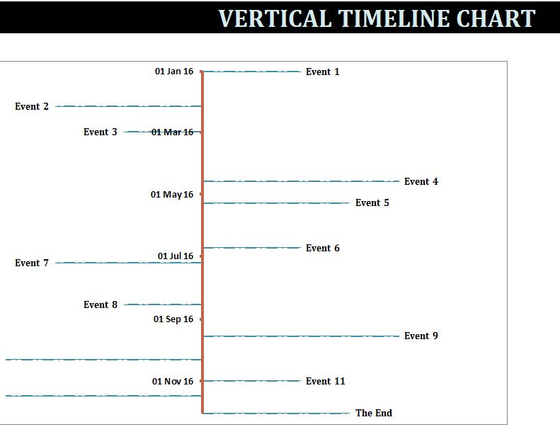 Vertical TimeLine Chart Template