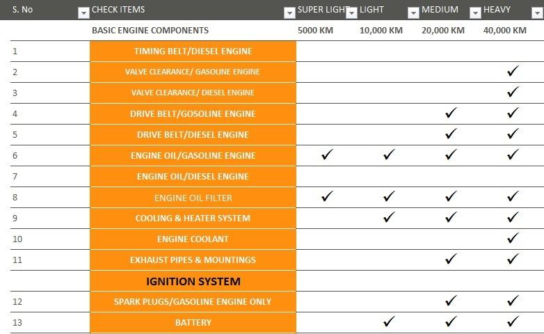 Vehicle Maintenance Checklist Template - Excel Tmp - maintenance checklist template