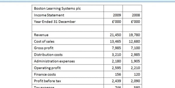 Simple Income Statement Example 1 Simple Income Statement Template - Sample Simple Income Statement
