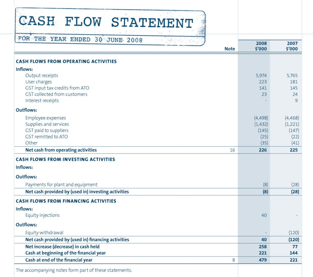 Sample Projected Income Statement Template 8 Free Documents – Profit and Loss Template for Self Employed Free