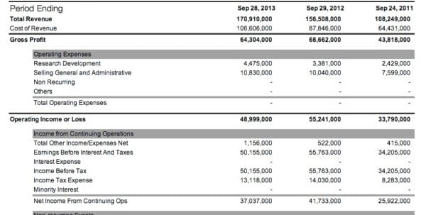 Quarterly Balance Sheet Quarterly Income Statement Template Income - financial balance sheet template