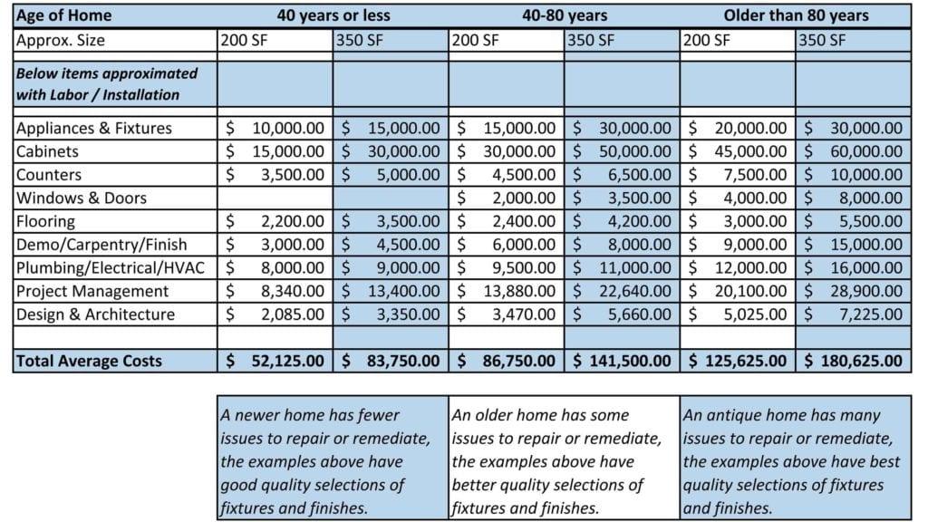 Home Improvement Budget Excel Spreadsheet Home Renovation Budget - remodel budget template