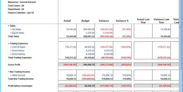 Profit And Loss Template Excel Free Profit Loss Spreadsheet Template - profit loss template