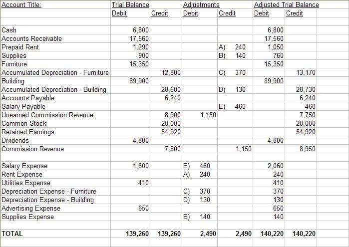 Worksheet Accounting Pdf Images Accounting Worksheet Accounting