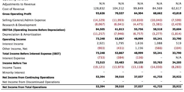 Simple Income Statement Example 1 Simple Income Statement Income