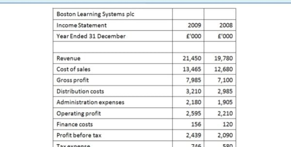 Simple Income Statement Example Simple Business Accounting - blank income statement and balance sheet