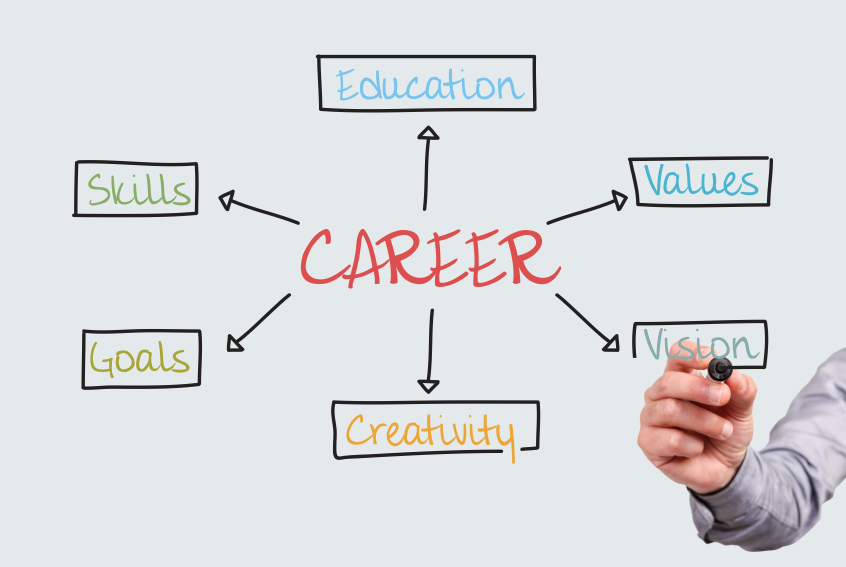 Career Coaching Executive Resume Services