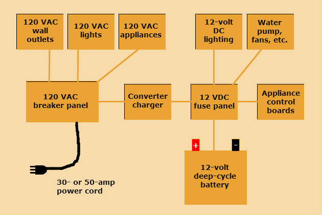 MultiBrief Battery issues Understanding your RV\u0027s electrical systems