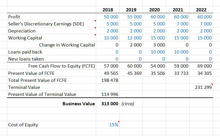Business Valuation Template in Excel