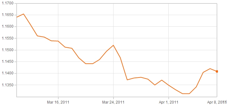 Pound Euro Exchange Rate Forex â\u20ac\u201d XE Currency Charts GBP to EUR