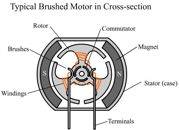 dc-motor-parts-6jpg (600×434) All Motors Pinterest - electric motor repair sample resume