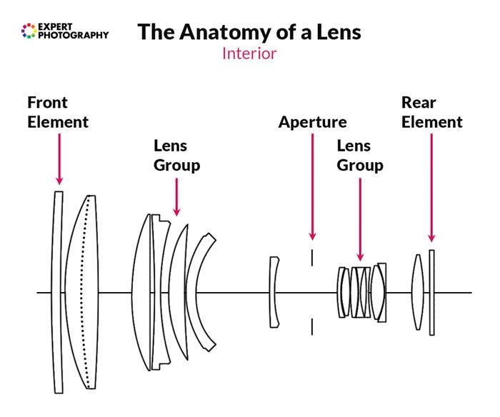 camera lens diagram into the camera lens