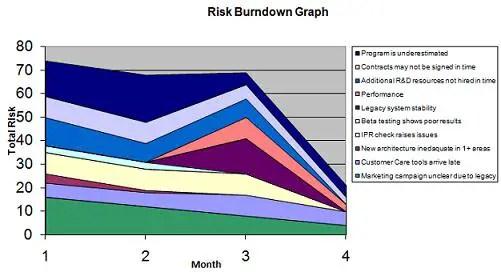 Charting Total Program or Project Risk - Expert Program Management
