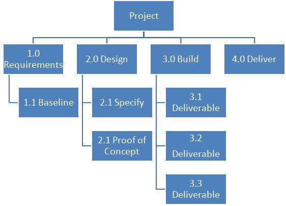 Work Breakdown Structures (WBS) Simply Explained - work breakdown structure sample