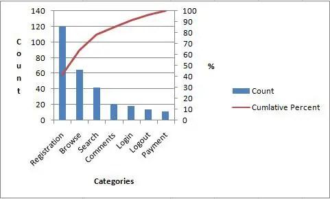 Excel Pareto Chart Instructions  Template - Expert Program Management