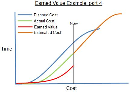 What is Earned Value - Expert Program Management