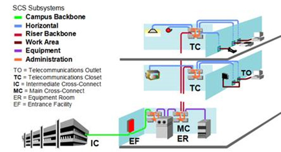 Structured Cabling Wiring Diagram Wiring Schematic Diagram