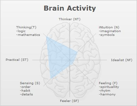 My brain Although that feeling section is awfully large ISTP - typing a resume