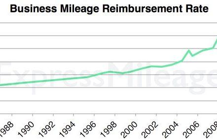 Top 10 Mileage Log Mistakes ExpressMileage